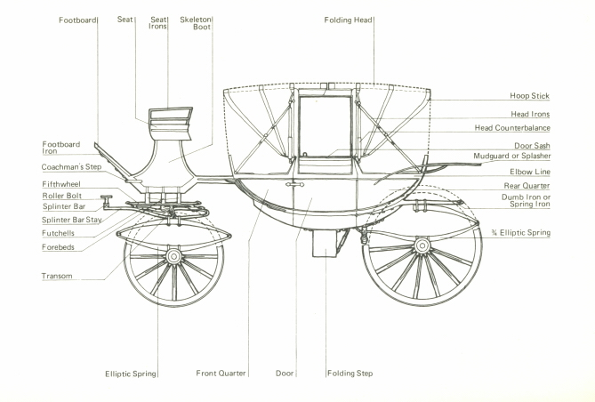 Travel in sense sensibility part iii carriages for How to build a carriage