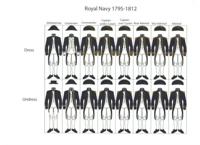 Navy Uniforms 1795-1812 - Lisa Brown