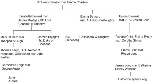 Jane Austen – Catherine Tylney-Long